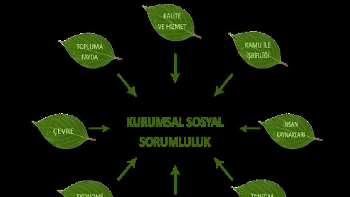 KURUMSAL SOSYAL SORUMLULUK